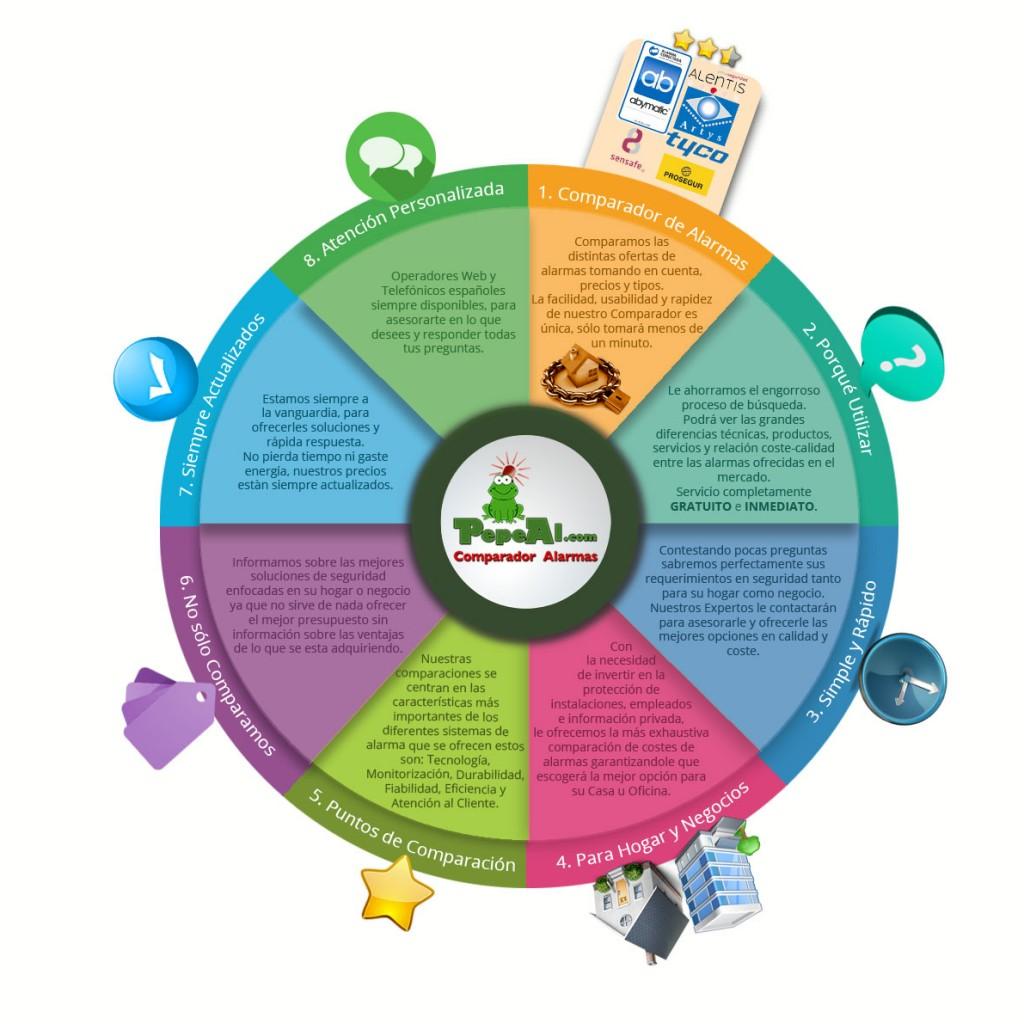 Sistema de alarmas para casa, alarmas hogar y alarmas negocio